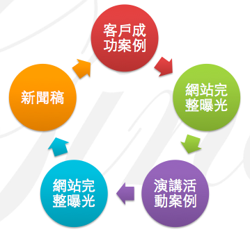圖十 Promotion循環圖