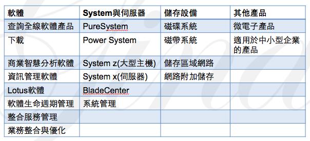 圖四 IBM產品分類圖