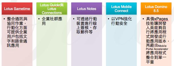 圖五 Lotus 軟體系列