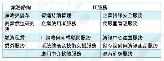 圖七 IBM服務分類圖