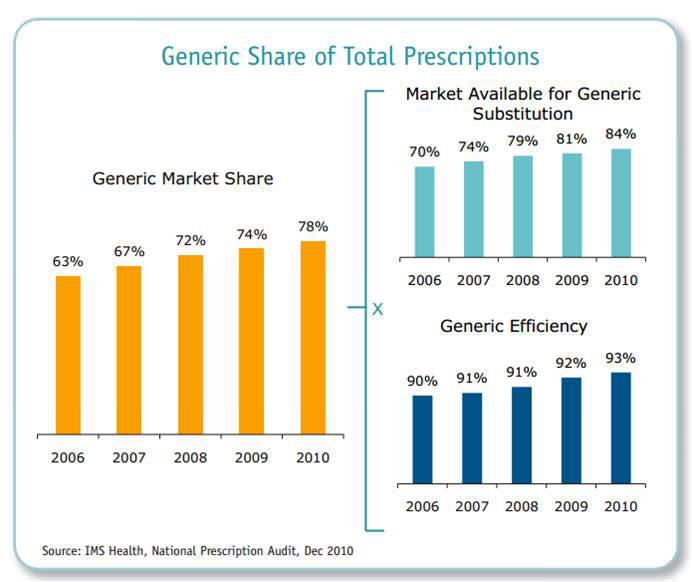 [圖四] 學名藥的藥效率和占處方藥比
