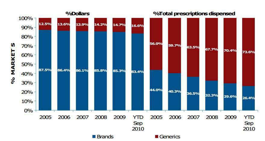 [圖五] 專利藥和學名藥的市場價值占比