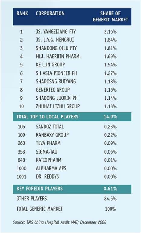 [圖九] 中國學名藥廠市占比較