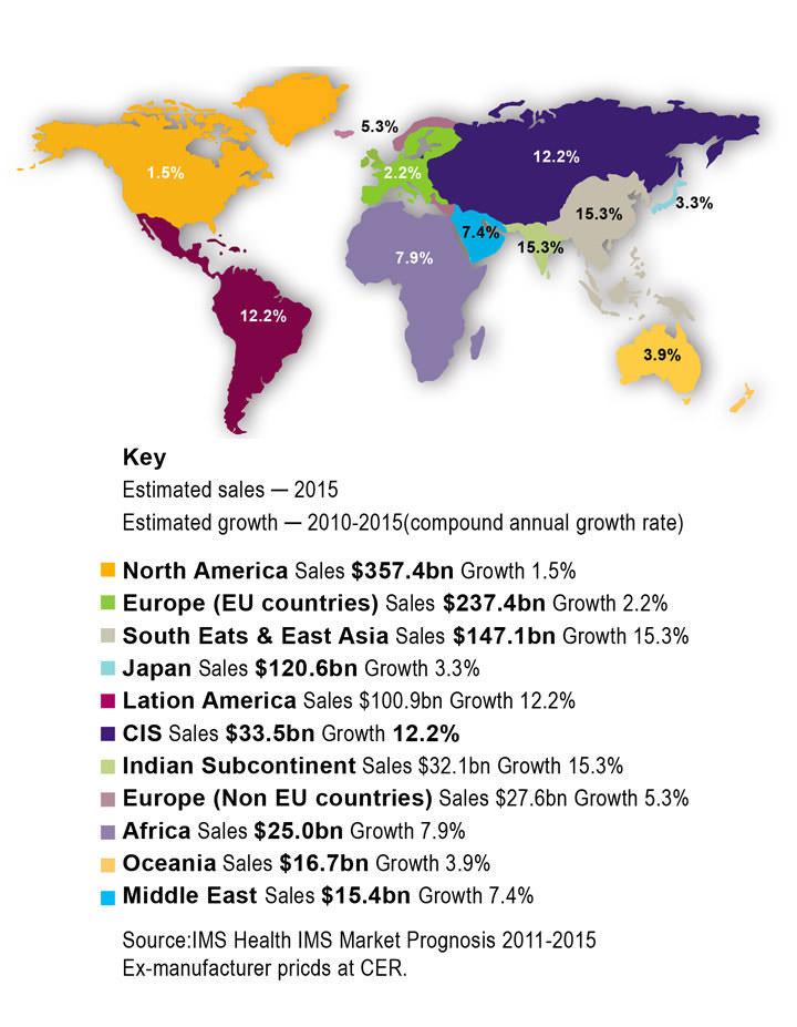 [圖二]全球藥品市場成長預測