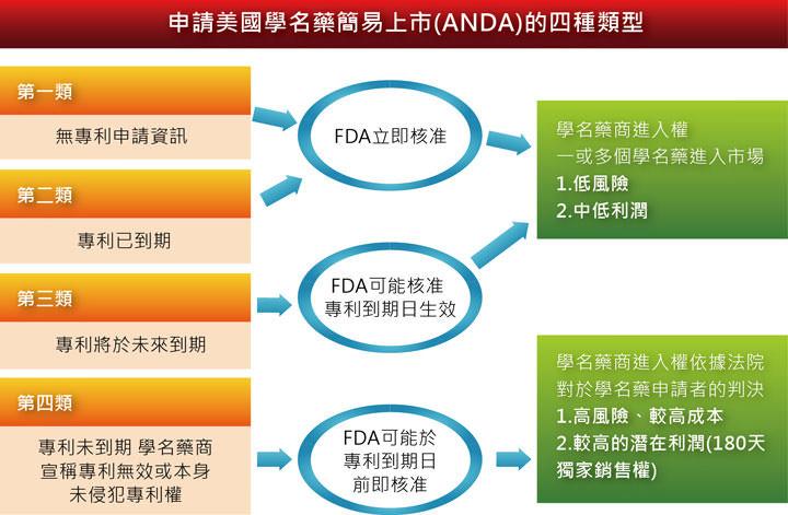 [圖三]申請美國學名藥簡易上市的四種類型