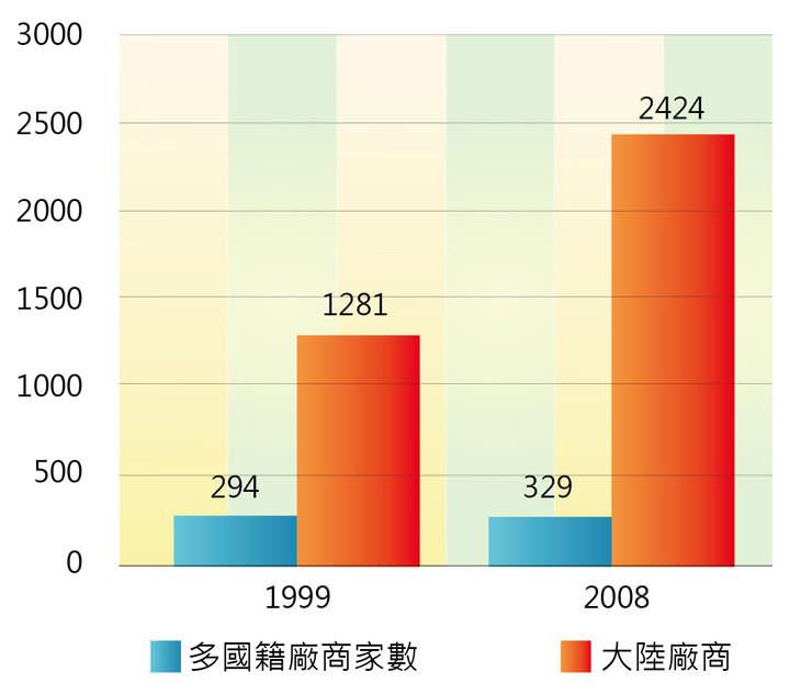 [圖七] 1999年和2008年中國境內多國籍製藥企業和中國本土製藥企業的家數比