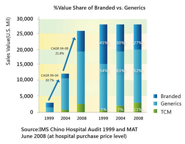 [圖八] 傳統製藥(中藥TCM)、專利藥、學名藥從1999年至2008年的增長情形