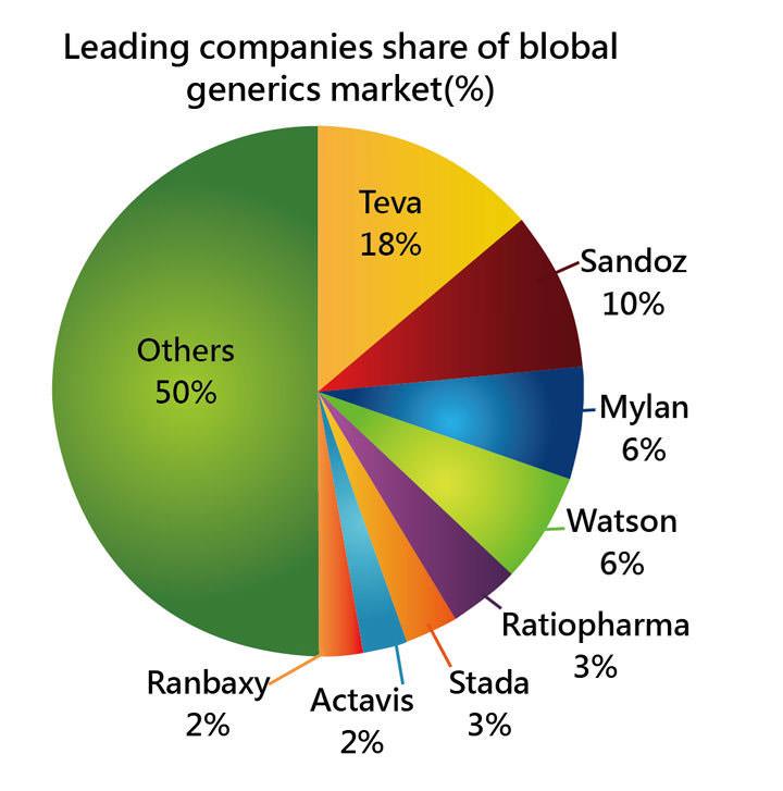 [表一] 全球學名藥市場市占率