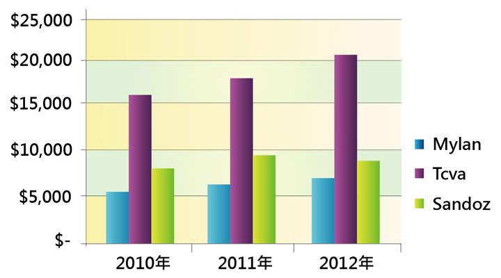 [表二] 全球前三大學名藥廠營收