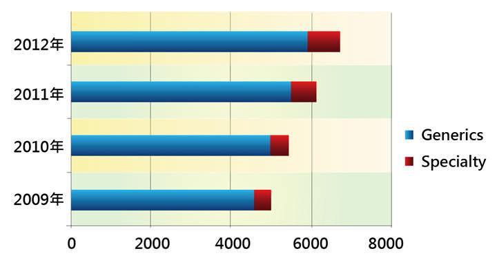 [表三] Mylan 營收來源比例