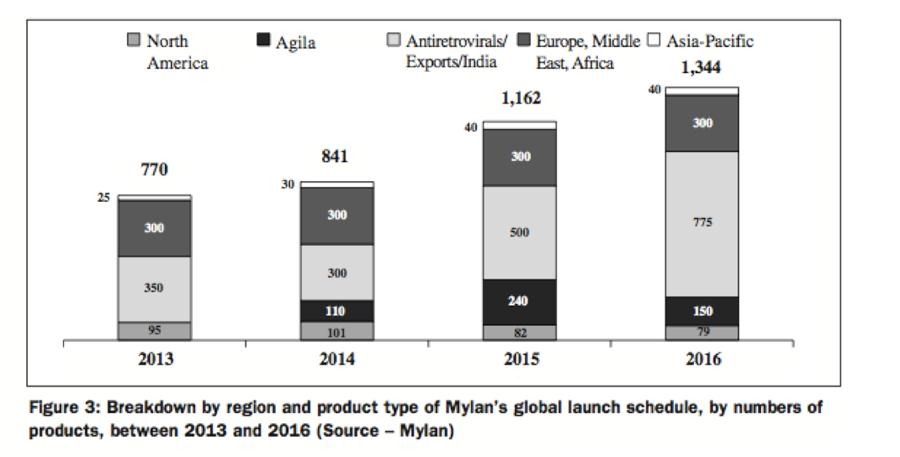 [表六] Mylan 預估未來於不同地區發行產品數量