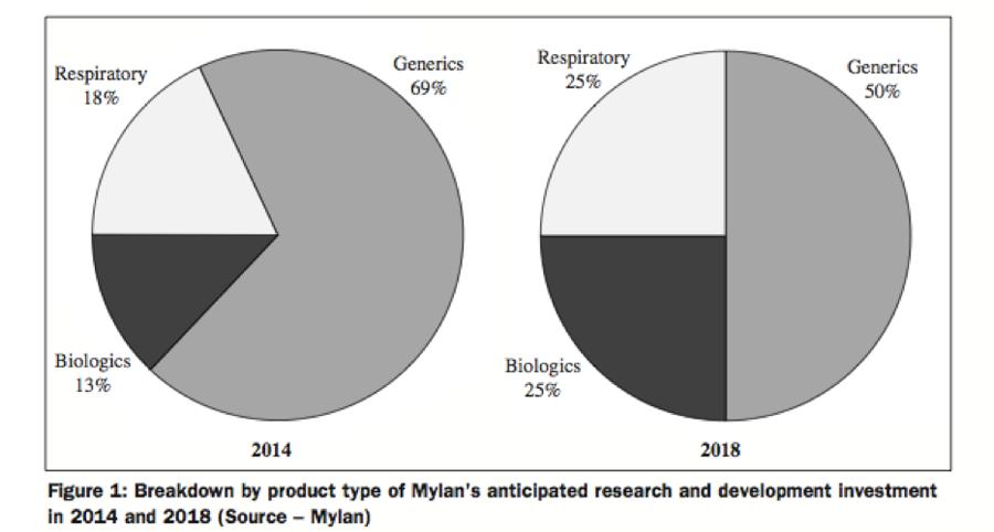 [表七] Mylan 未來 R&D 資源分配比例
