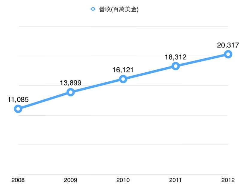 [圖三] 近五年營收