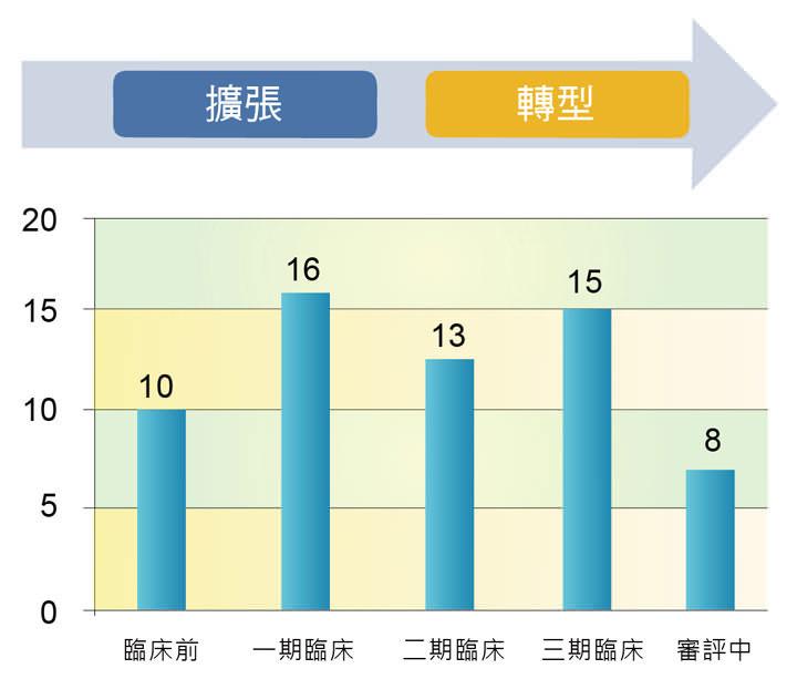 [圖六] 2012年新藥研發管線