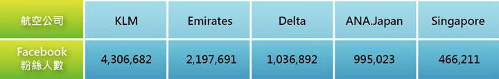 [表一] 各家航空公司粉絲團人數比較