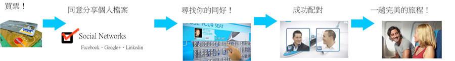 [圖二] Meet & Seat的使用流程