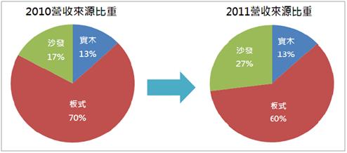Bpaper-圖一 集團營收來源比重(資料來源:皇朝傢俬財報)