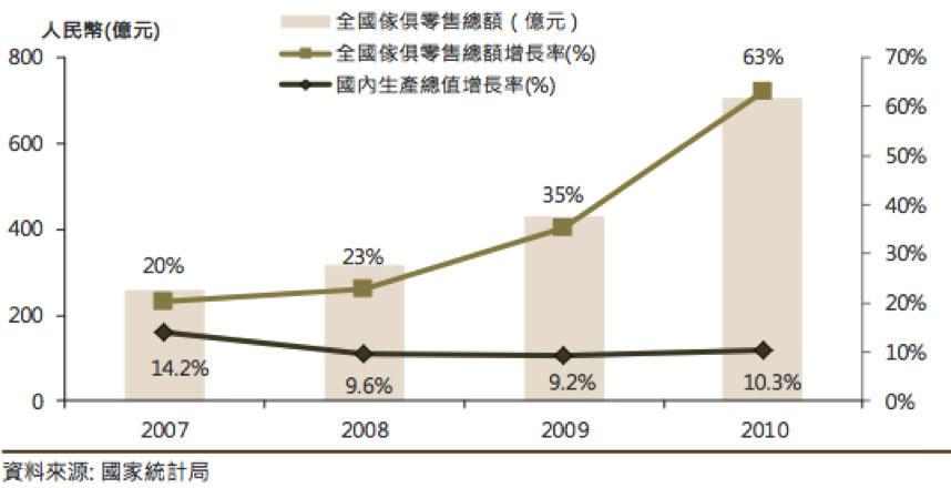 Bpaper-圖三 全國傢俱零售總額(資料來源:國家統計局)