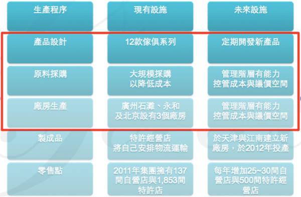 Bpaper-圖六 皇家傢俬生產銷售程序