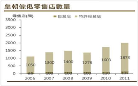 Bpaper-圖七 皇朝傢俬零售店數量 (資料來源:皇朝傢俬、英皇證券研究部)
