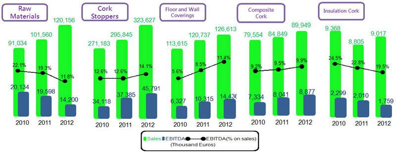 Bpaper - [圖九] 五部門銷售額及EBITDA