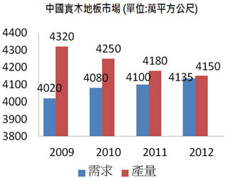Bpaper - [圖十] 中國實木地板市場