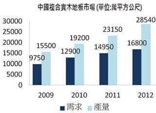 Bpaper - [圖十一] 中國複合實木地板市場