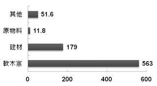 Bpaper - [表一] 葡萄牙軟木主要出口產品 出口值:2011 (百萬 €)