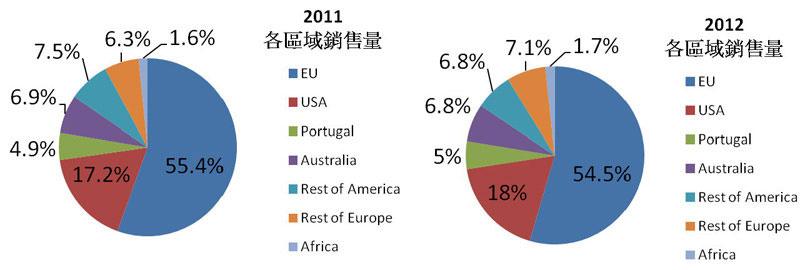 Bpaper - [圖五] 2011、2012各區銷售量