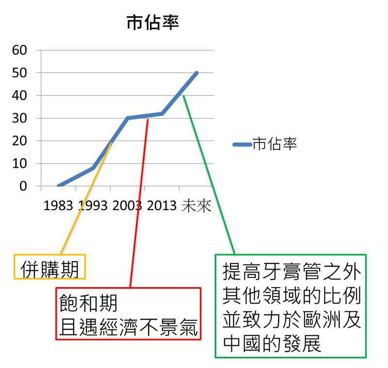 Bpaper-圖四 市占率折線圖
