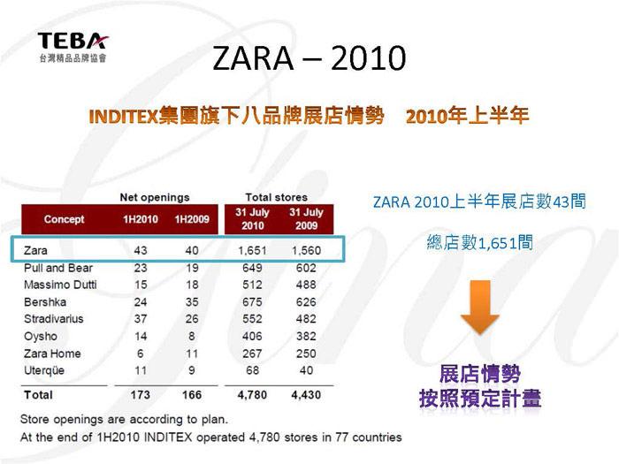 Bpaper_東西方品牌系列-ZARA