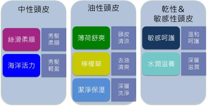圖十 產品項目分類