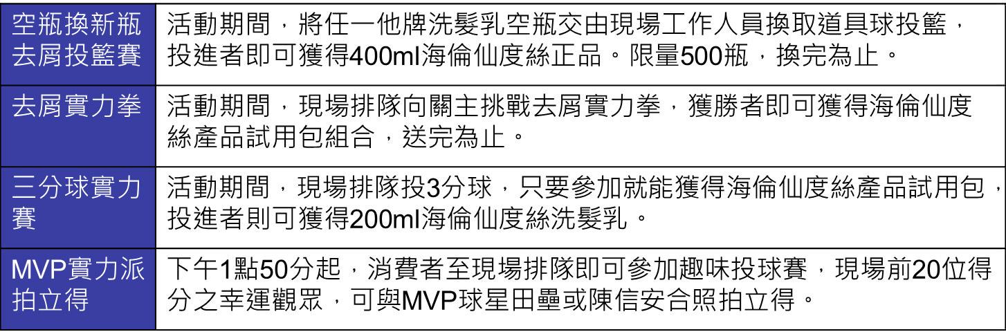 表八「最強實力派MVP SBL海倫仙度絲盃籃球邀請賽」活動內容