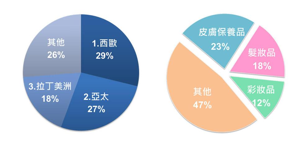 圖一 2011全球化妝品地區銷售市佔率