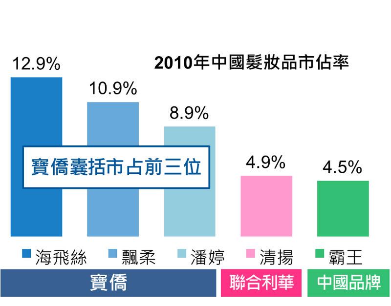 圖三 2010年中國髮妝品市佔率