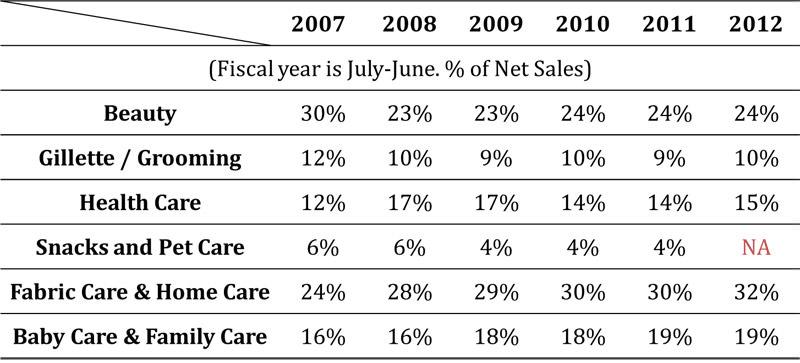表三 寶僑歷年營收來源比重-依事業群區分(資料來源:寶僑歷年財報)