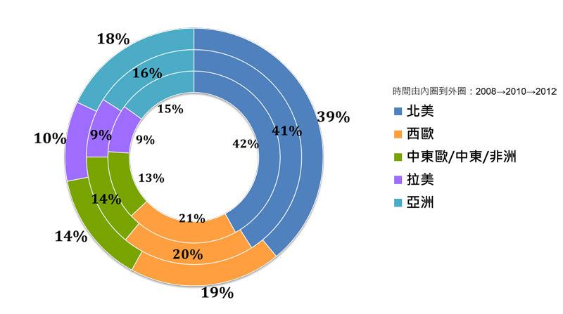 圖四 寶僑歷年營收來源比重-依地域區分(資料來源:寶僑歷年財報)
