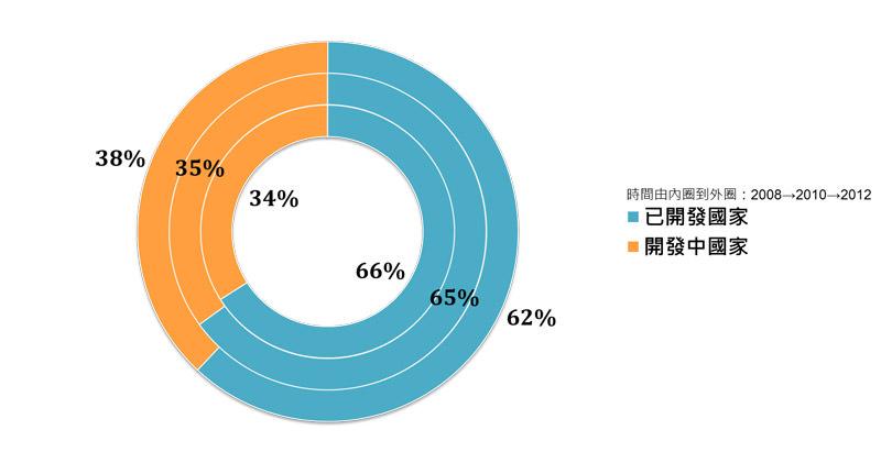 圖五 寶僑歷年營收來源比重-依國家開發程度區分(資料來源:寶僑歷年財報)
