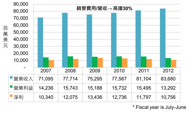 圖六 寶僑歷年營收、營業利益、淨利 (資料來源:寶僑歷年財報)