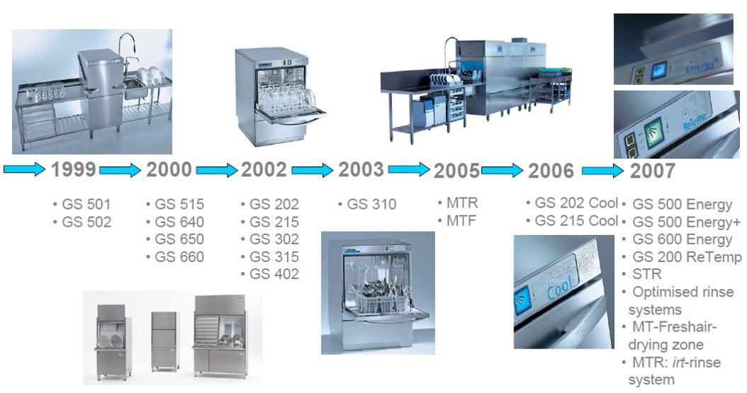 圖四 產品發展簡表