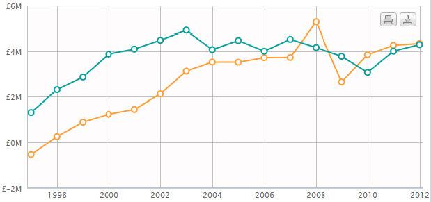 表一 英國分公司毛利(藍)與淨資產(橘)資料