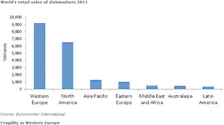 表二 2011世界洗碗機零售額(Euromonitor International)