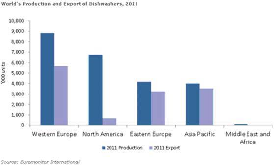 表三 2011世界洗碗機製造及出口額(Euromonitor International)