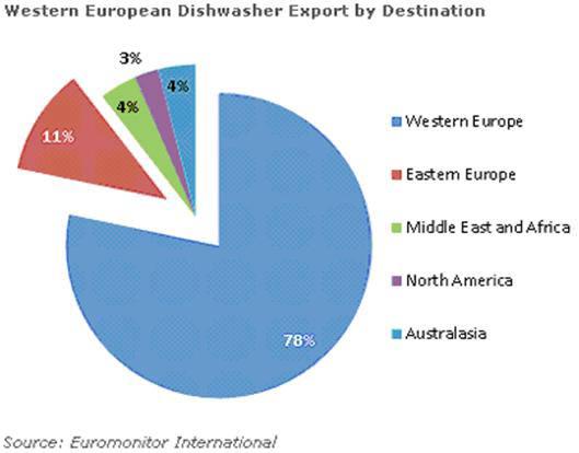 表四 西歐洗碗機出口地區(Euromonitor International)