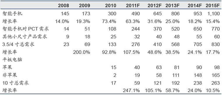 圖十2008-2015 年全球電容觸控面板市場需求量(百萬台或片/年)