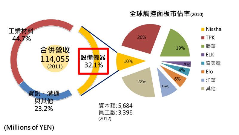 圖三 日本寫真印刷營業據點分布情形