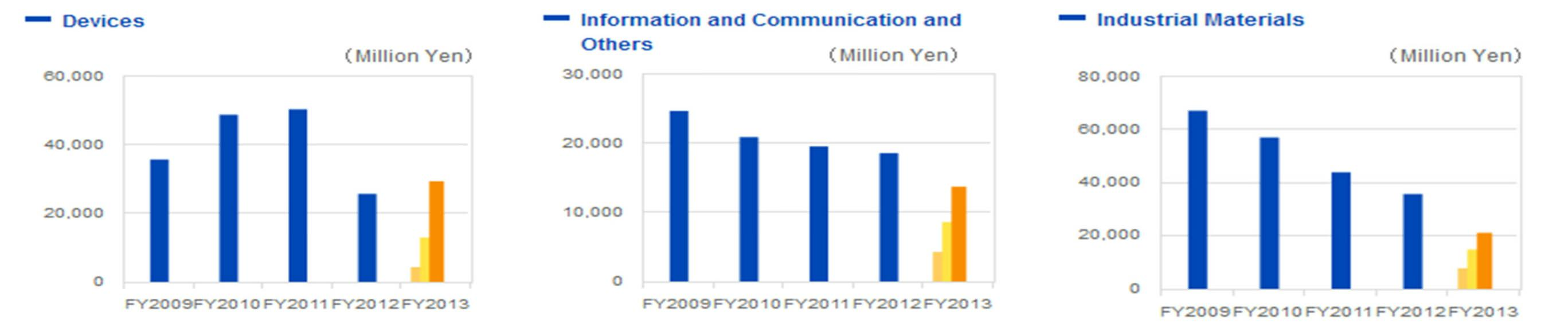 圖四 日本寫真印刷營收情況與三大業務部門營收變動