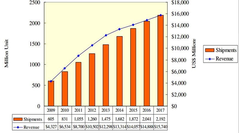 圖五  全球觸控面板年出貨量與營收比較
