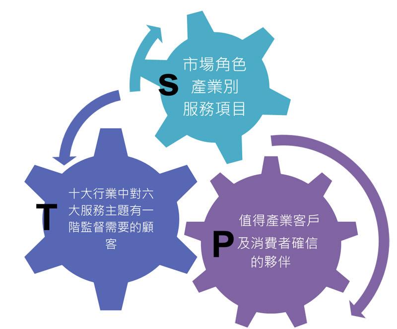 圖七 STP分析圖