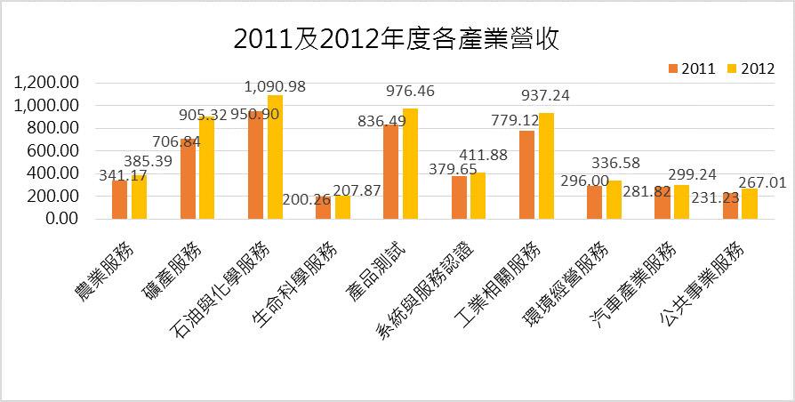 圖四 2011及2012年度各產業營收圖